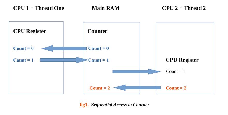 CPU Threads Diagram 1