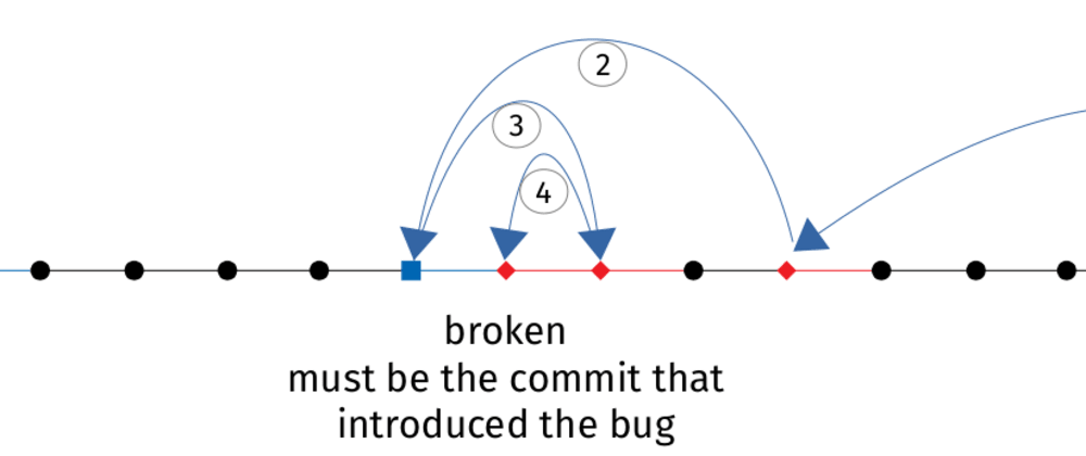 Cover image for Git bisect – squash your regression bugs quicker