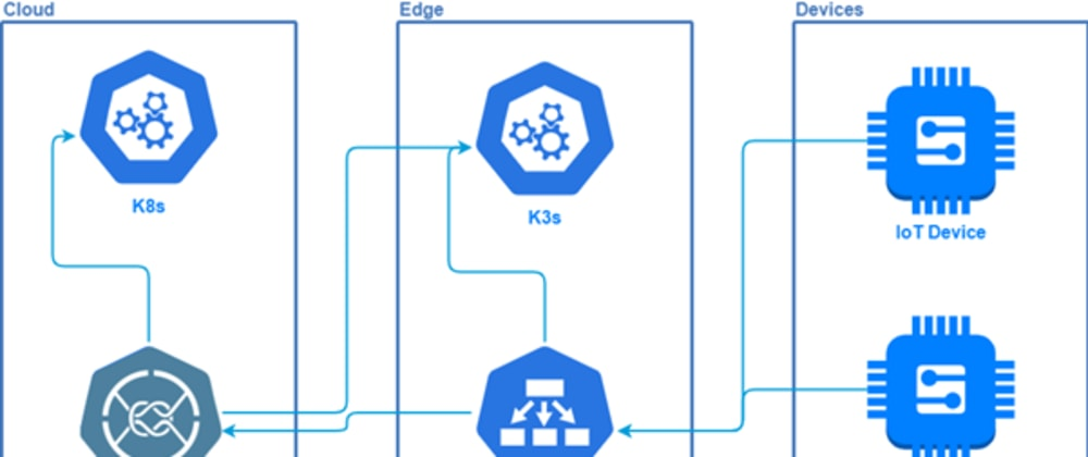 Cover image for Building a Kubernetes-based Solution in a Hybrid Environment by Using KubeMQ