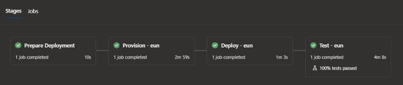 Azure Devops: Provision -> Deploy ->Test