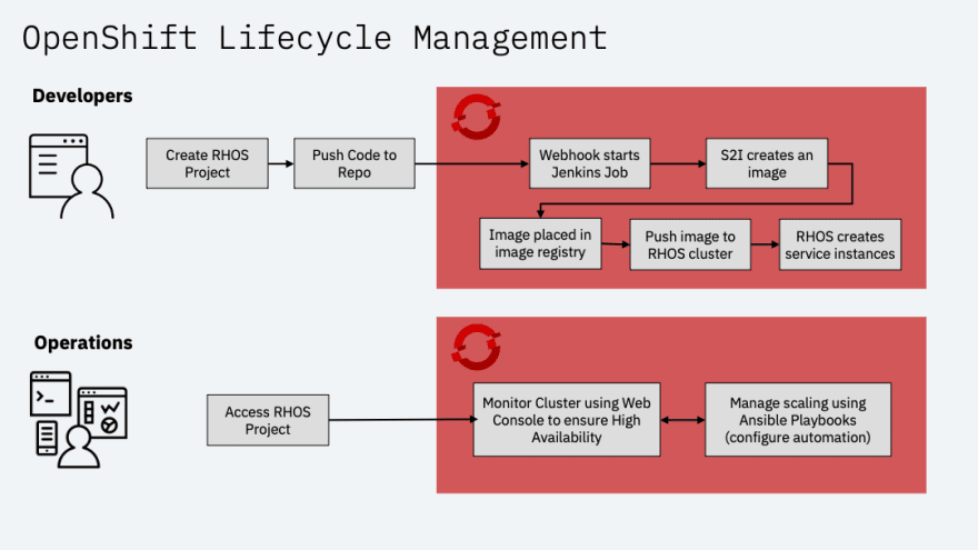 OpenShift-Lifecycle-Managment