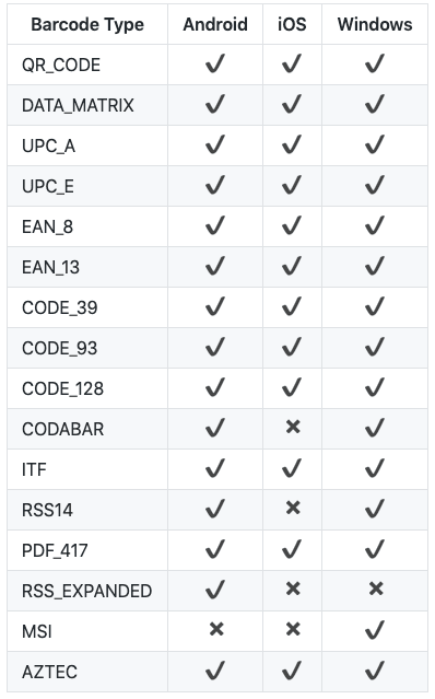 Types of codes supported by Phonegap Barcode Scanner plugin
