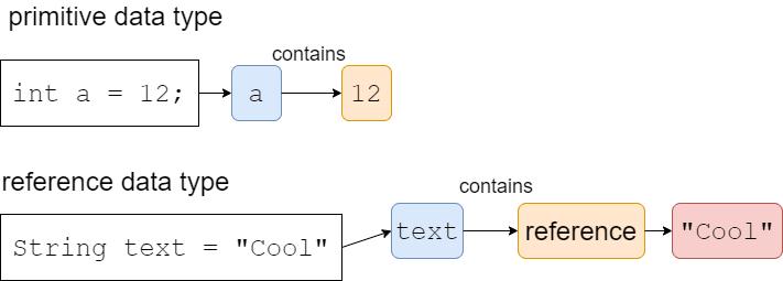 Data Type Illustrations