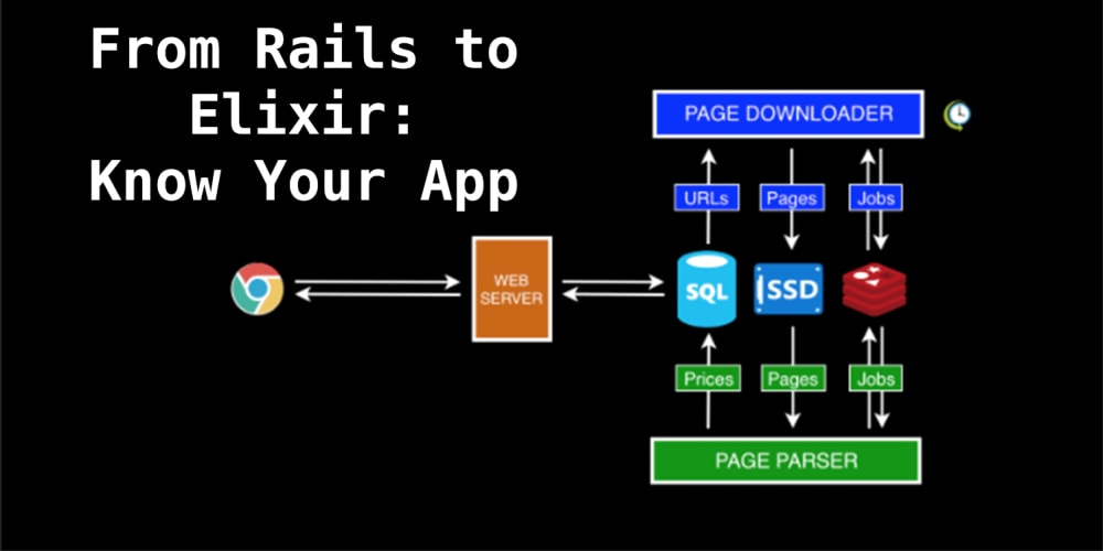 From Rails to Elixir: Know Your App