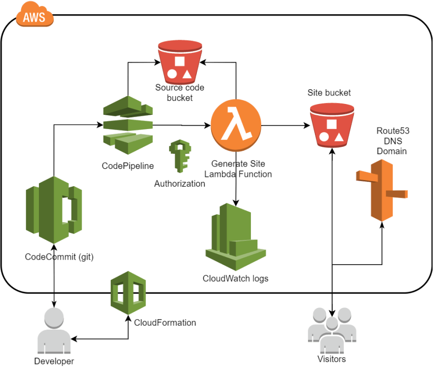 AWS Static Site setup