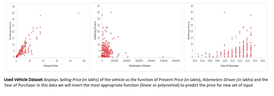 Used Vehicle Dataset