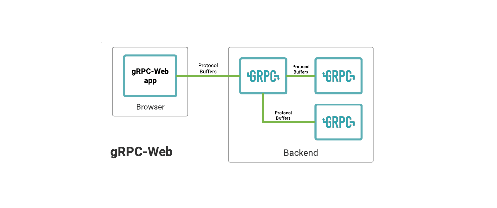 Cover image for Playground: gRPC-Web for .NET