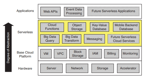 How serverless differs from similar offerings both past and current by [Berkeley](https://www2.eecs.berkeley.edu/Pubs/TechRpts/2019/EECS-2019-3.pdf). The serverless layer resides within the applications and base cloud platform to simplify cloud programming.