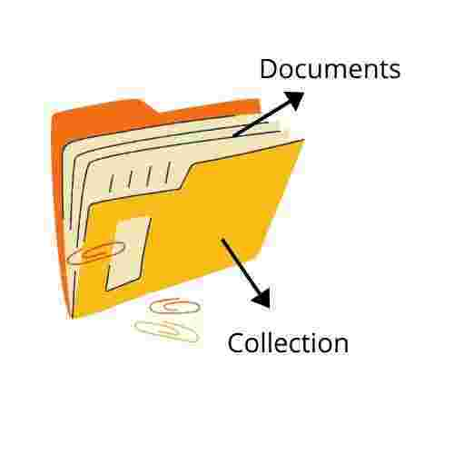 firebase collection and document