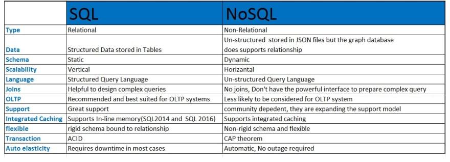 6433.sql vs nosql.jpg