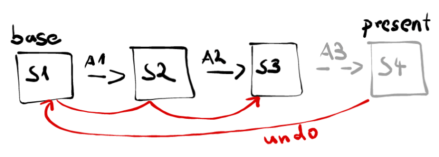 state-recalculation-concept