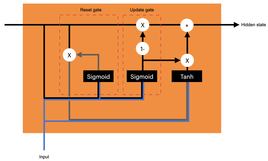 GRU gated recurrent unit cell