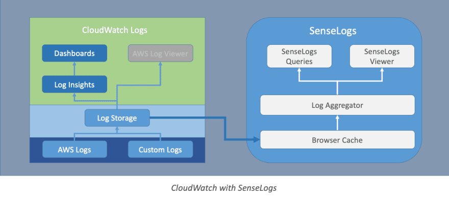 Cloudwatch with SenseDeep
