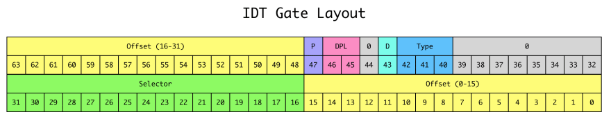 IDT gate structure