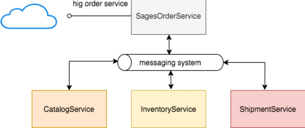 Cover image for Manage Distributed Transactions with Saga