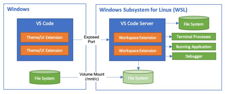 Alt VSCode no WSL