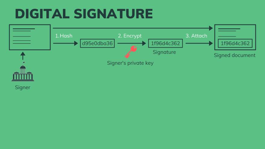 Sign a digital signature