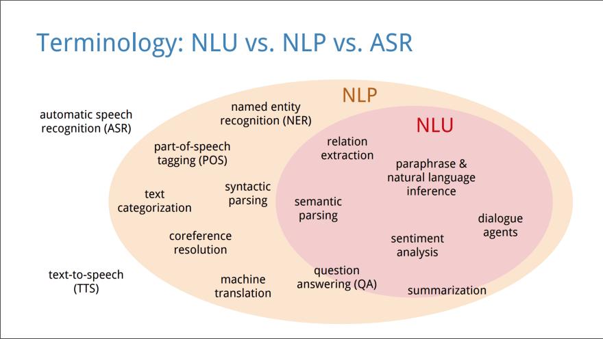 NLP vs NLU
