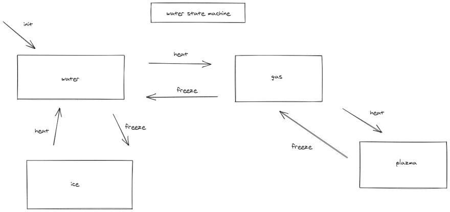 water machine schema