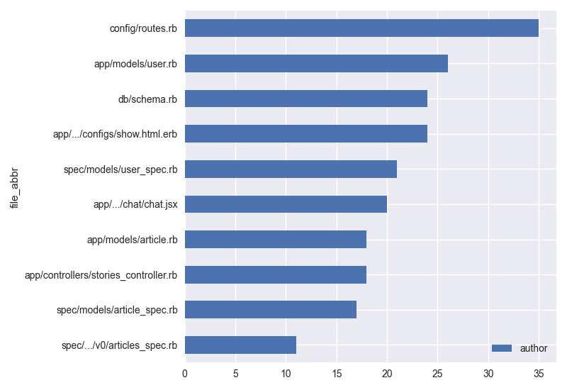 Histogram showing that most hotspots have had lots of authors touch it