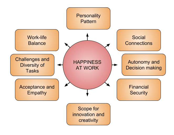 A graph image representing what makes happiness at work. In the center there is a circle with the words happiness at work. There are arrows coming out of it and pointing to rectangles with different words. From the top clockwise we can read. Personality Pattern. Social Connections. Autonomy and Decision making. Financial security. Scope for innovation and creativity. Acceptance and empathy. Challenges and diversity of tasks. Work-life balance.