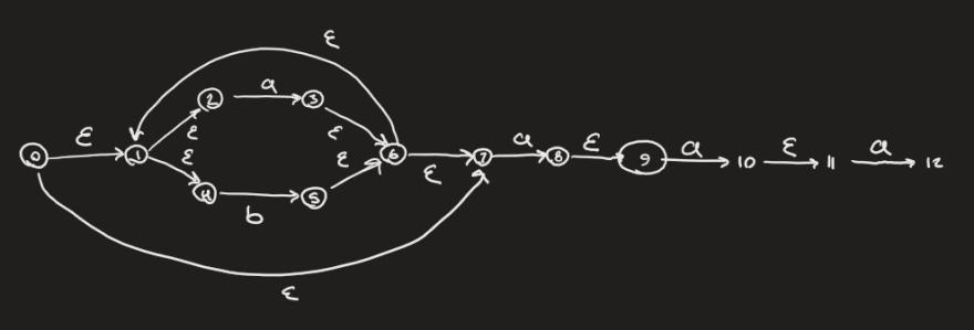 Notes on automata, with lots of epsilon edges