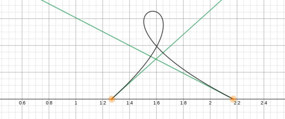 Cover image for Dividing a Bezier curve into equal segments