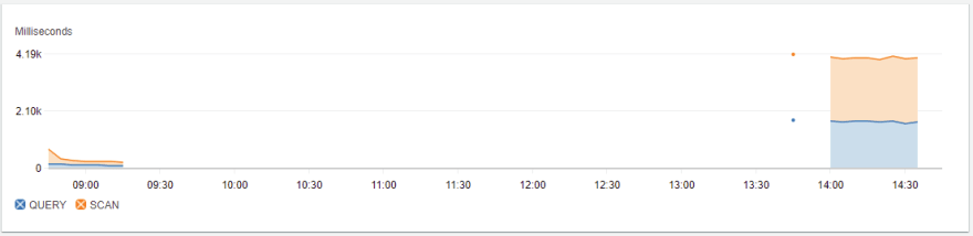 Custom metrics with DynamoDB operations executed from US-EAST-1 v/s AP-SOUTH-1