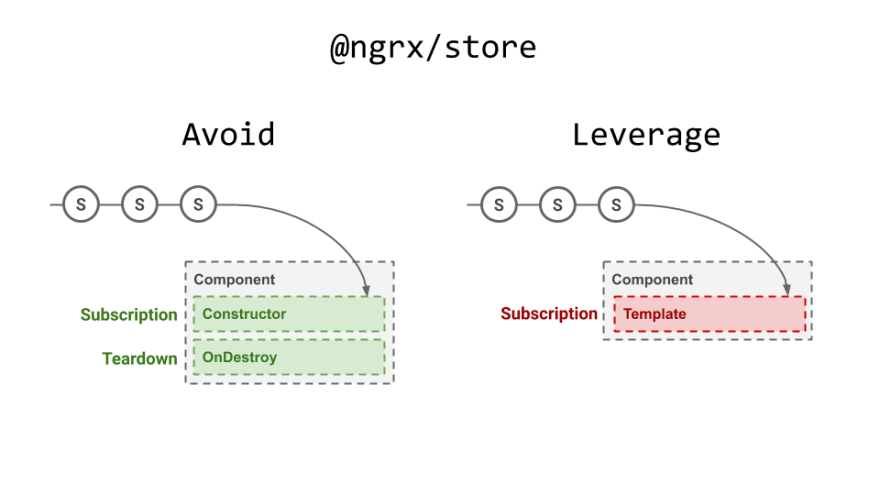 How to Avoid Observables in Angular