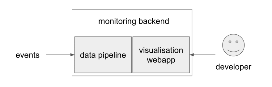 monitoring backend