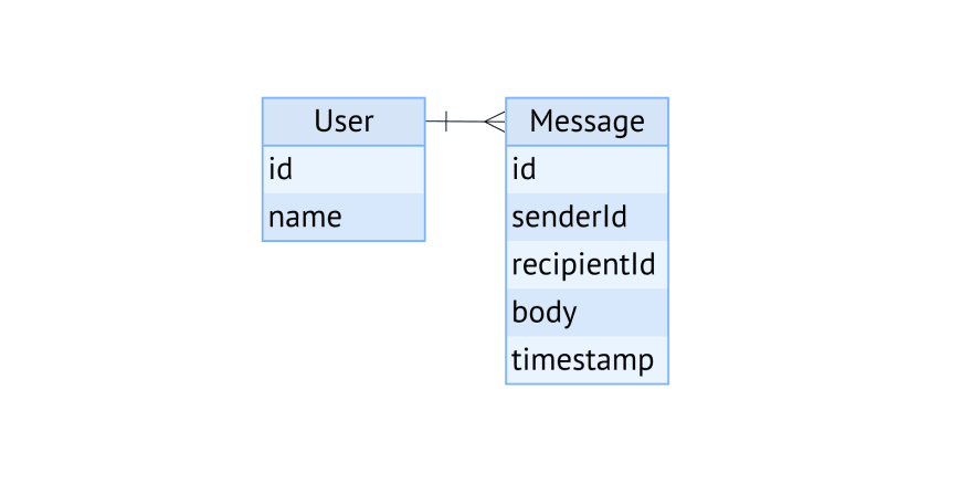 A database schema defining User and Message entities