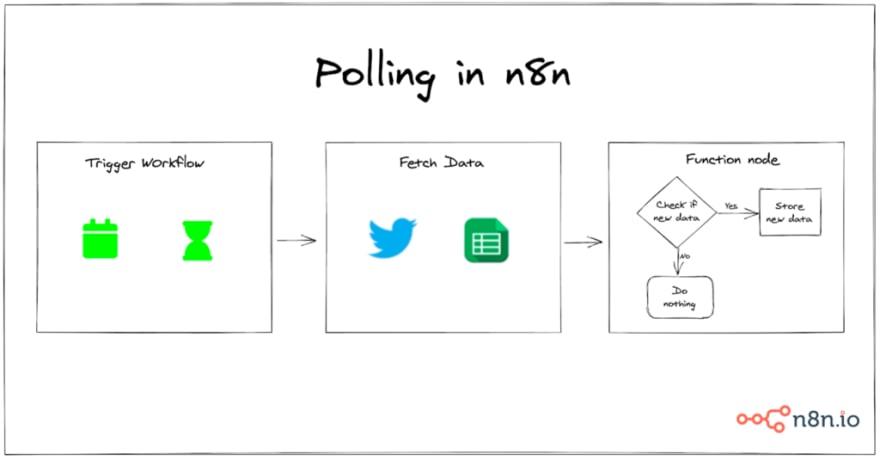 Polling in n8n