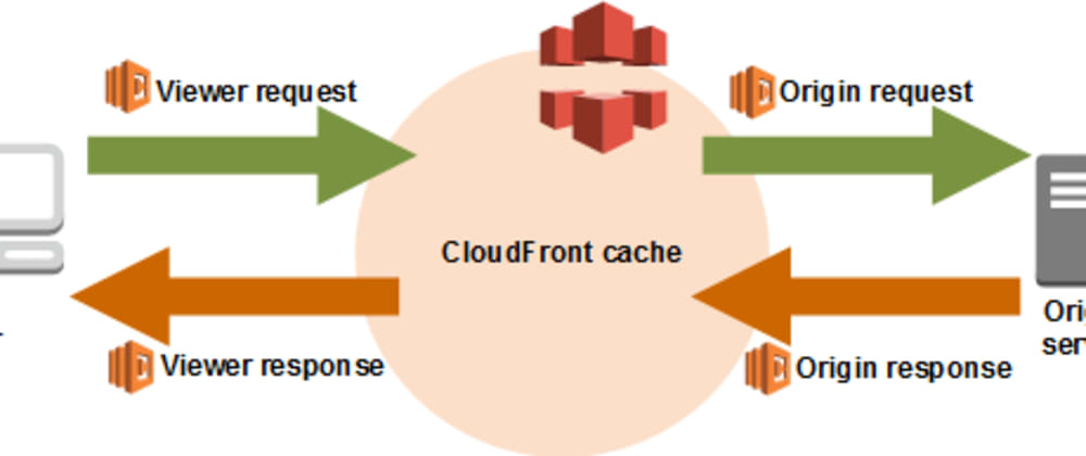 """Cover image for  """"CloudFront deployments with Lambda@Edge"""""""