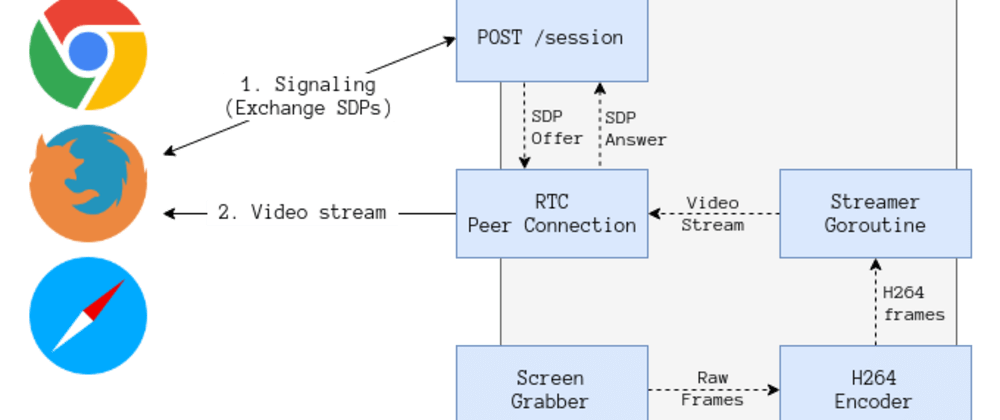 Cover image for Stream a remote (Linux) screen with WebRTC