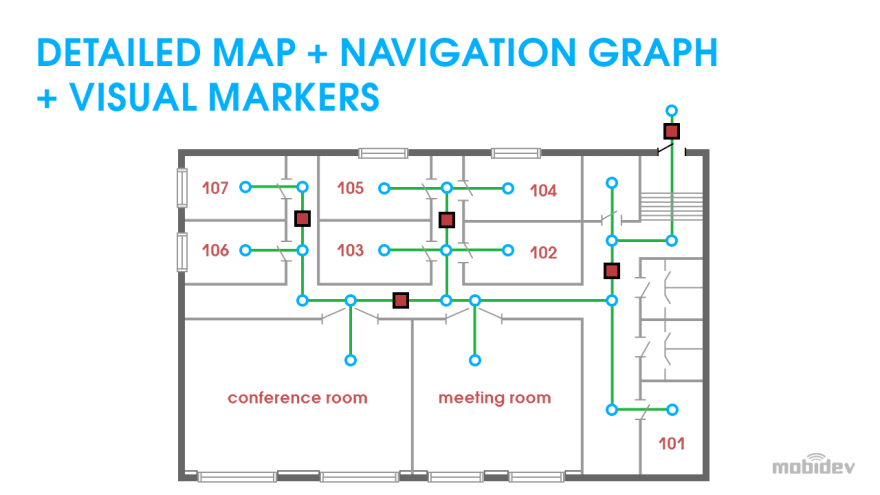 Map with navigation graph and visual markers placed