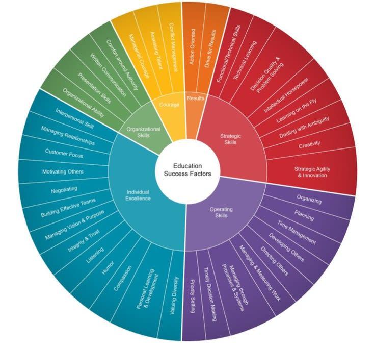Microsoft Education Success Factors wheel