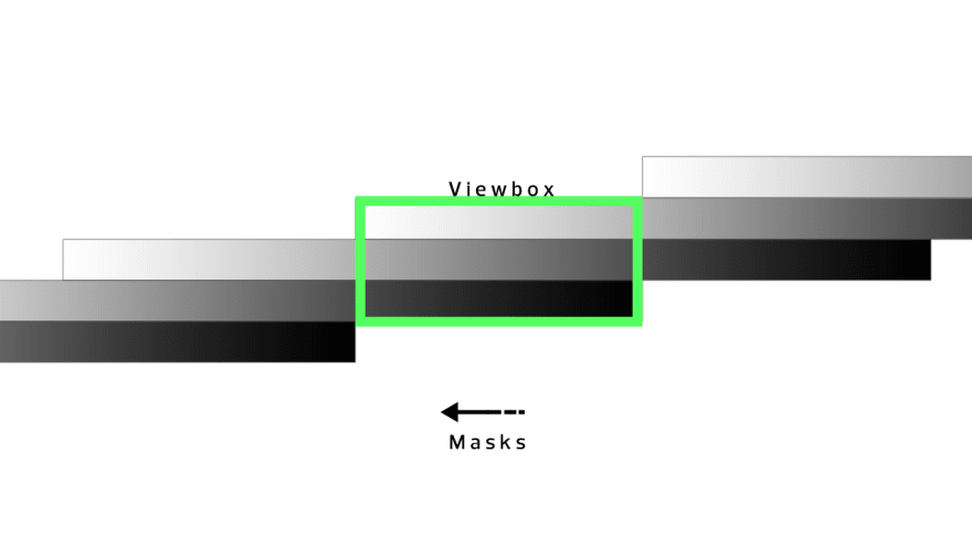 Oversized masks that wipe across a viewbox