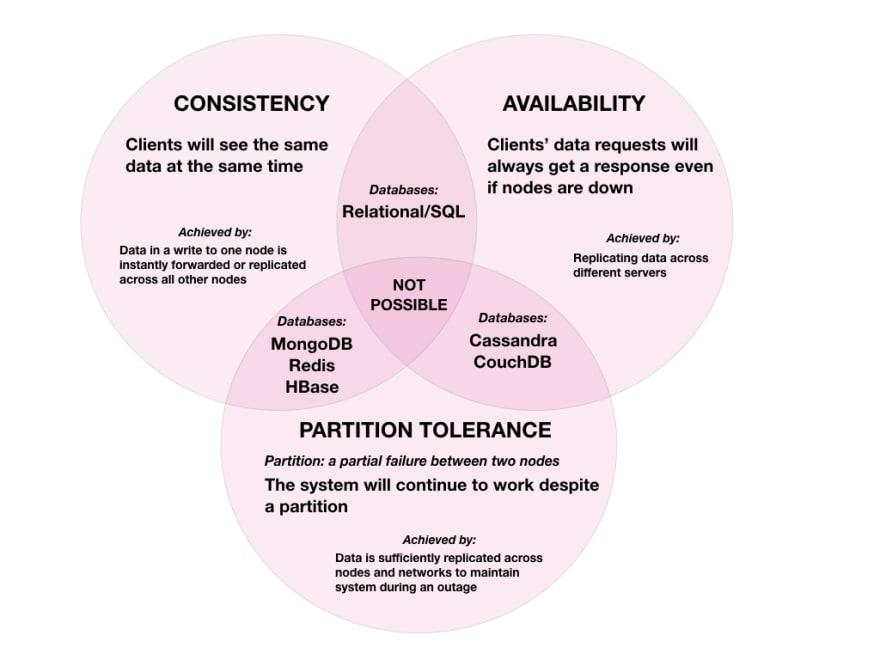 venn diagram of CAP characteristics and example databases