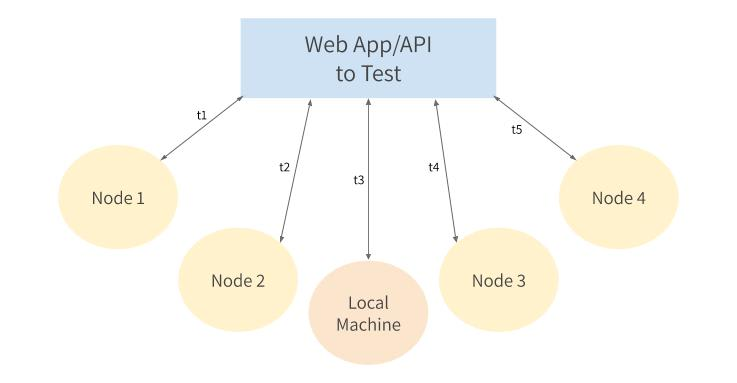 Testing an API from multiple locations