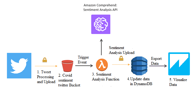 AWS Services Solution System Design