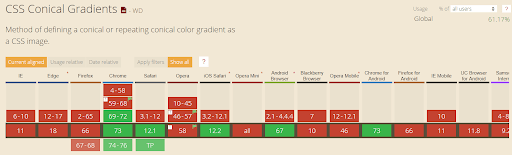 CSS Conical Gradients 1