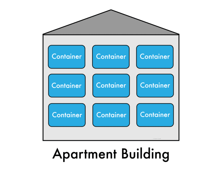A server with containers represented by an apartment building
