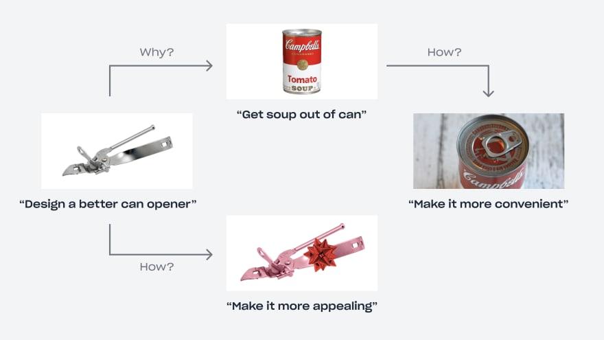 Can Opener Diagram