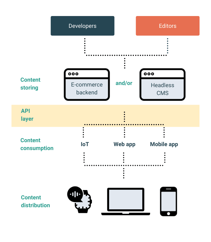 What is headless e-commerce? [graph]