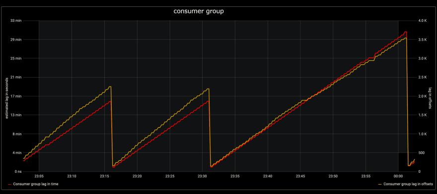 Consumer Group Time and Events Lag