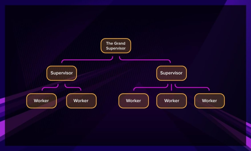 Erlang supervision tree