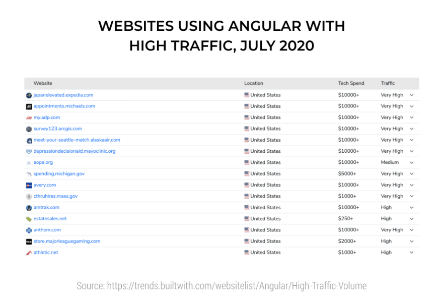 Websites-Using-Angular-with-High-Traffic--July-2020-1