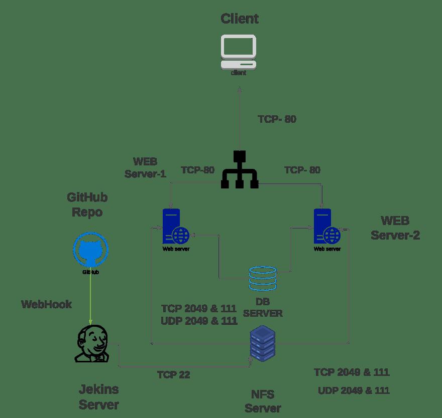 Jenkins Automation Architech — Adil Shehzad