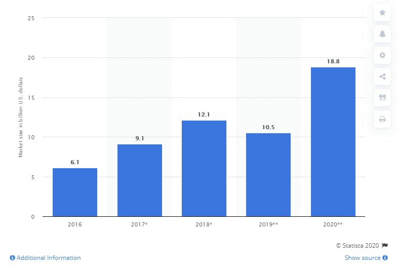 AR-VR market stats