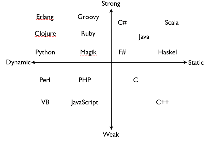 strong, weak, static and dynamic type